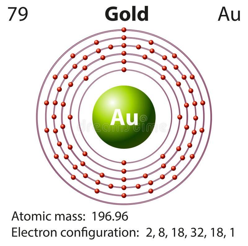 Diagram Representation Of The Element Gold Stock Vector