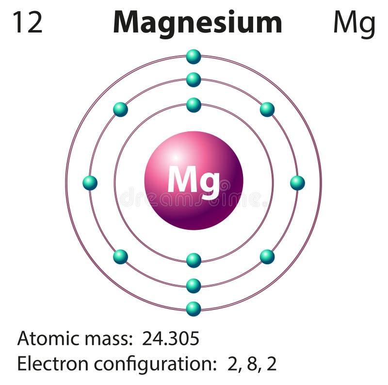 Diagram representation of the element magnesium stock vector download diagram representation of the element magnesium stock vector illustration of blocks diagram ccuart Choice Image