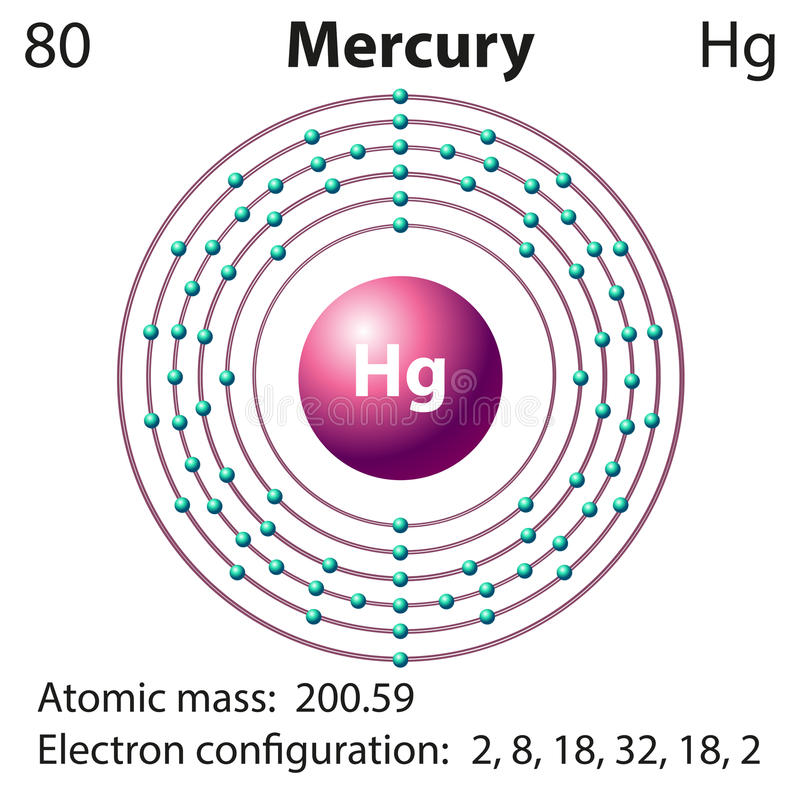 presentation on the chemical element mercury Mercury (atomic symbol: hg, atomic number: 80) is a block d, group 12, period 6 element with an atomic weight of 20059 the number of electrons in each of mercury's shells is 2, 8, 18,32, 18, 2 and its electron configuration is [xe] 4f 14 5d 10 6s 2.