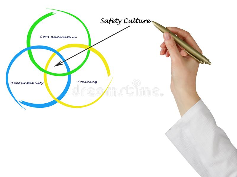 Diagram of safety culture. Presenting diagram of Safety Culture stock photography