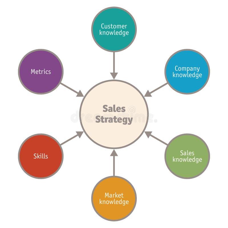diagram of business key performance indicator