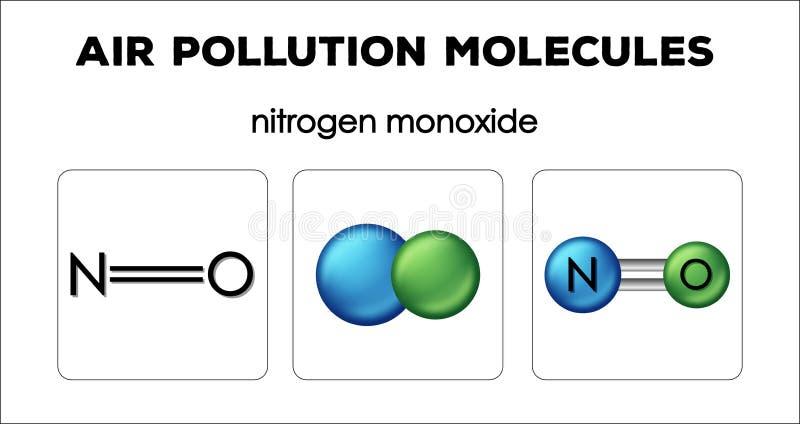 Diagram showing air pollution molecules of nitrogen monoxide. Illustration royalty free illustration