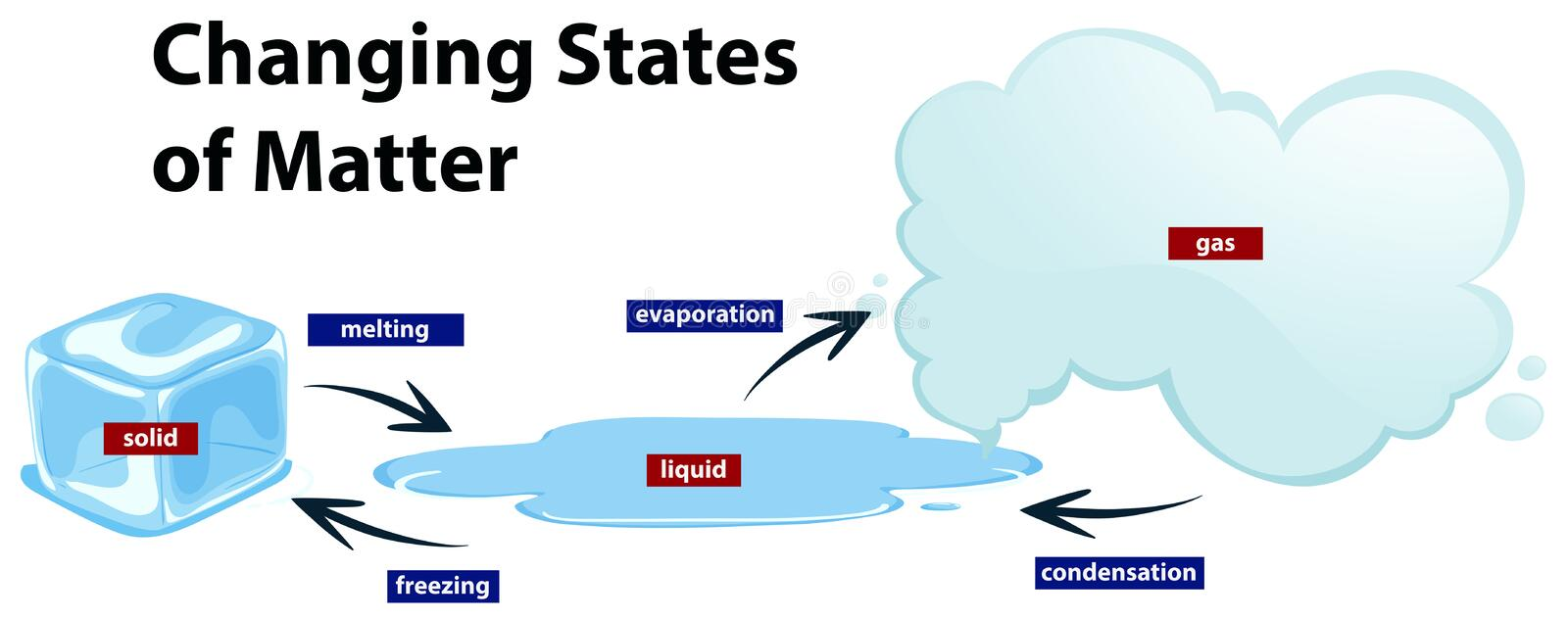 Diagram showing the changing states of matter stock illustration