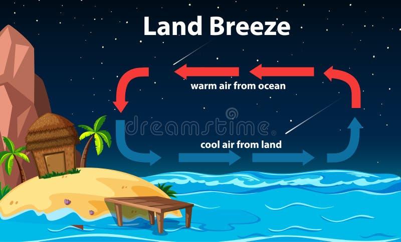 Diagram showing circulation of land breeze. Illustration royalty free illustration