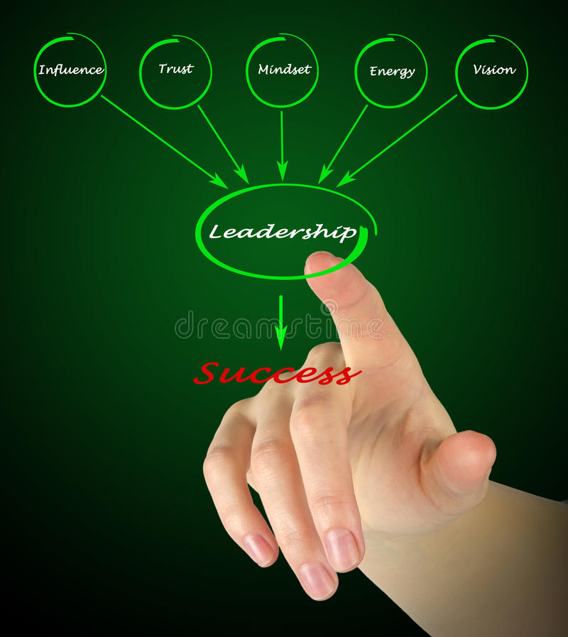 Diagram showing components of leadership. Pesenting diagram of components of leadership stock photo