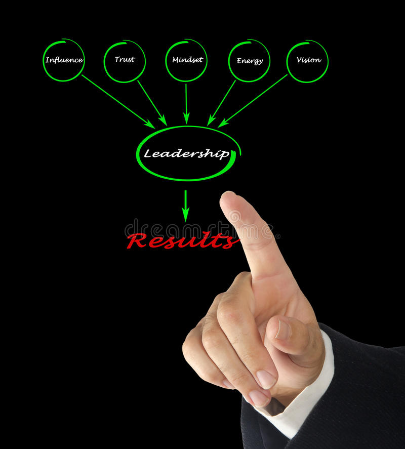 Diagram showing components of leadership. Presenting diagram of components of leadership royalty free stock images