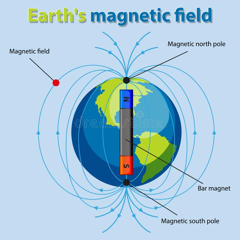 Magnetic Field Stock Illustrations – 3,074 Magnetic Field