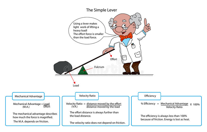Diagram of a simple lever. With descriptions and cartoon professor royalty free illustration