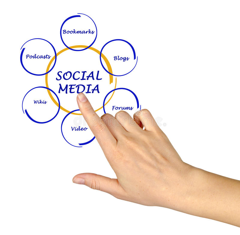 Diagram of social media. And hand royalty free stock photos