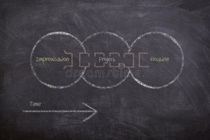 Diagram som dras på den svart tavlan som förklarar begreppet av att vända en improvisation med hjälp av projekt-baserat arbete in royaltyfria foton