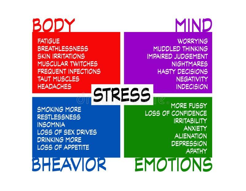 Diagram stresu z wpływem na ciało, umysł, zachowanie i emocje ilustracja wektor