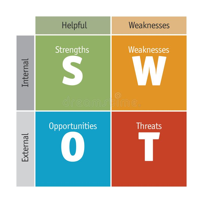 Diagram of SWOT Analisys - vector. Diagram of SWOT Analisys - Strengths, Weaknesses, Opportunities and Threats - Vector available royalty free illustration