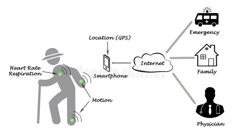 Diagram telemedicine ilustracji
