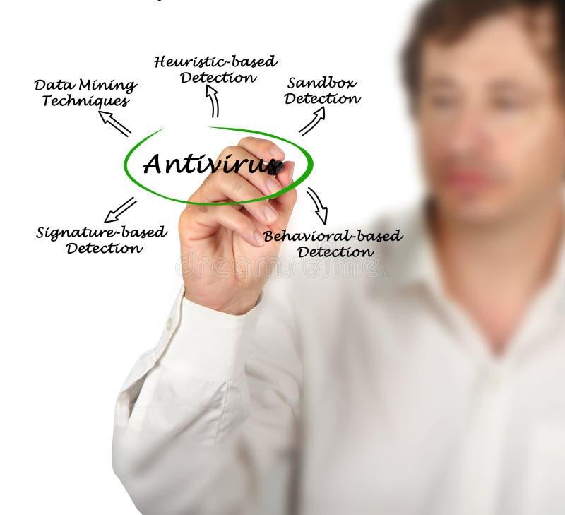 Diagram van antivirus strategieën stock afbeeldingen