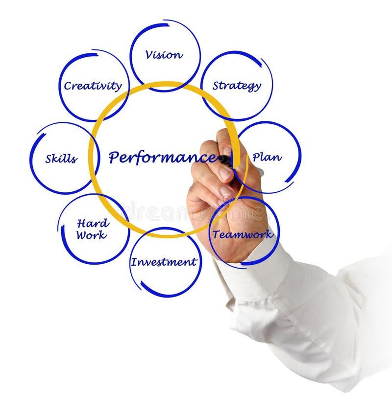 Diagram van bedrijfsprestaties stock fotografie