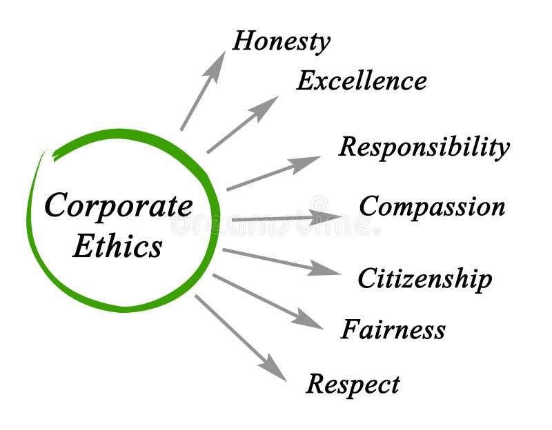 Diagram van Collectieve Ethiek royalty-vrije illustratie