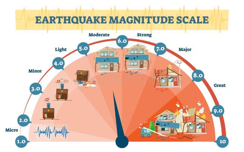 Diagram van de de niveaus het vectorillustratie van de aardbevingsomvang, Richter-diagram van de schaal het seismische activiteit vector illustratie