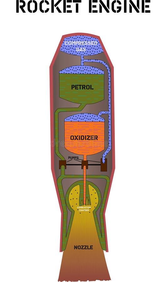 Diagram van de raketmotor in een sectie met een beschrijving van alle interne processen royalty-vrije illustratie