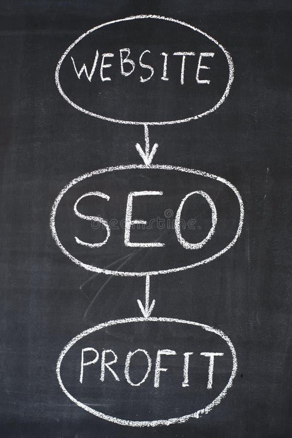 Diagram van de zaken van Internet royalty-vrije stock foto