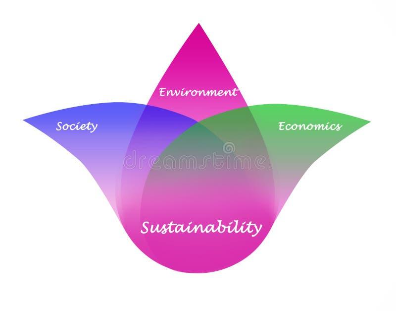 Diagram van duurzaamheid royalty-vrije illustratie