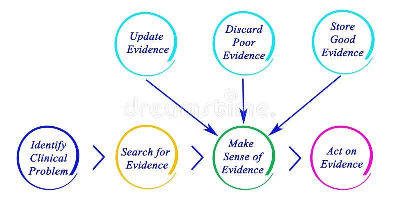 Diagram van EBP stock illustratie