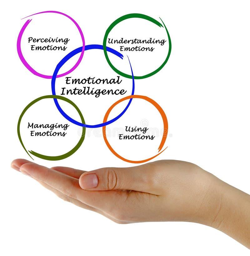 Diagram van Emotionele Intelligentie stock fotografie