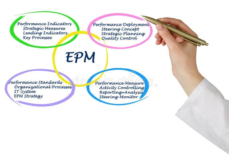 Diagram van EPM stock afbeeldingen