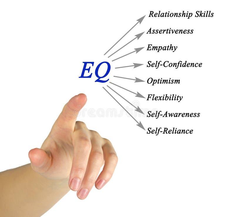 Diagram van EQ stock afbeelding