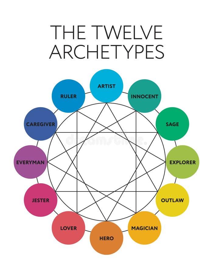 diagram van 12 het belangrijke persoonlijkheidsarchetypen royalty-vrije illustratie