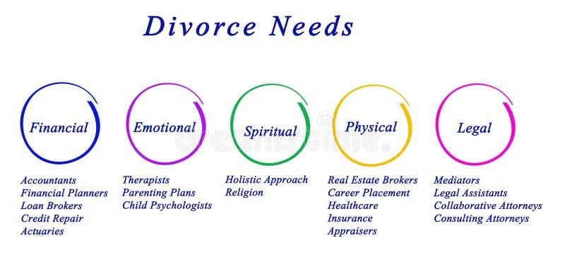 Diagram van Scheidingsbehoeften stock illustratie