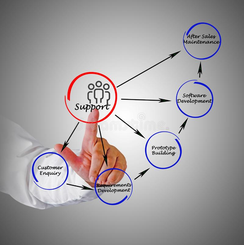 Diagram van steun stock illustratie