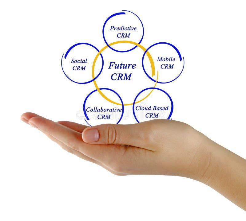 Diagram van toekomstig CRM stock foto's