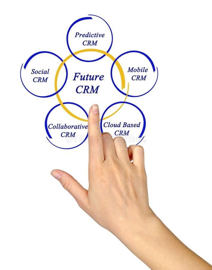 Diagram van toekomstig CRM stock foto