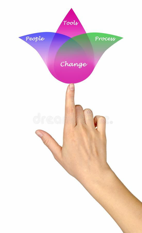 Diagram van verandering stock foto's