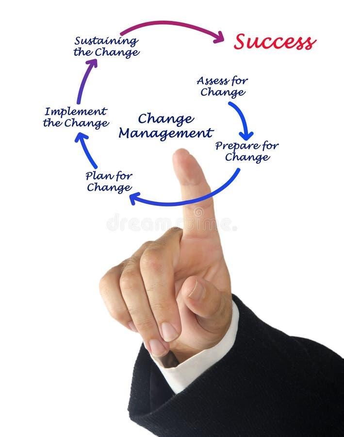 Diagram van veranderingsbeheer stock fotografie