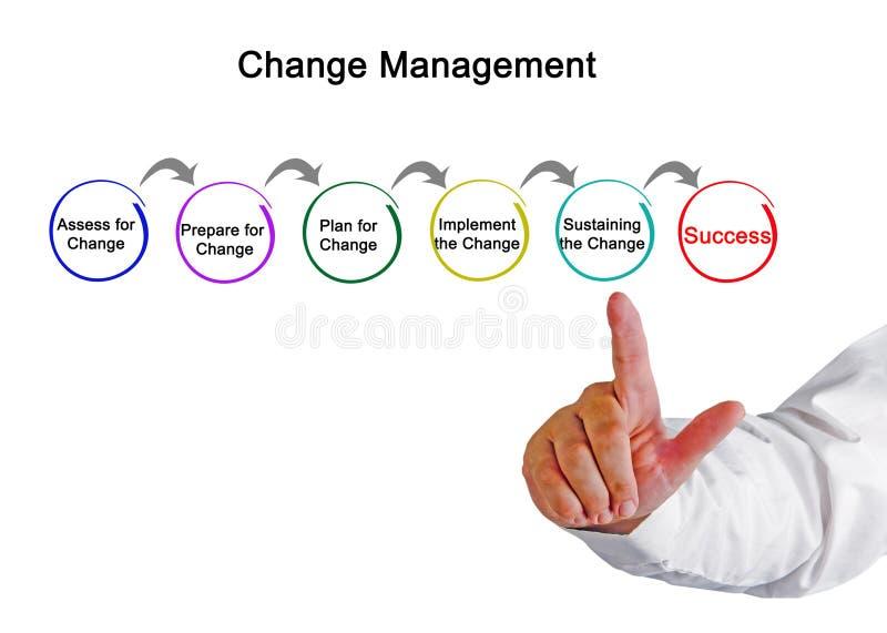 Diagram van veranderingsbeheer stock foto's