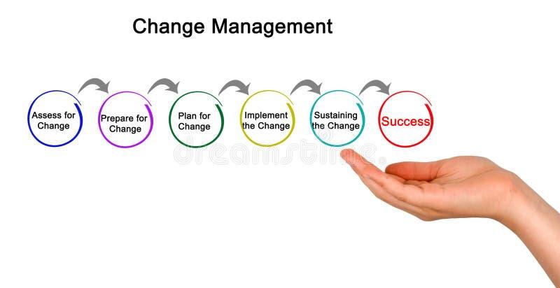 Diagram van veranderingsbeheer royalty-vrije stock foto's