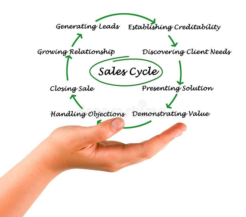 Diagram van verkoopcyclus stock afbeelding