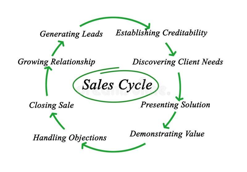 Diagram van verkoopcyclus stock illustratie