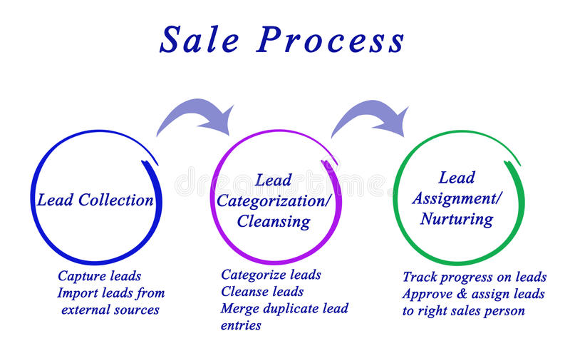 Diagram van verkoopproces vector illustratie