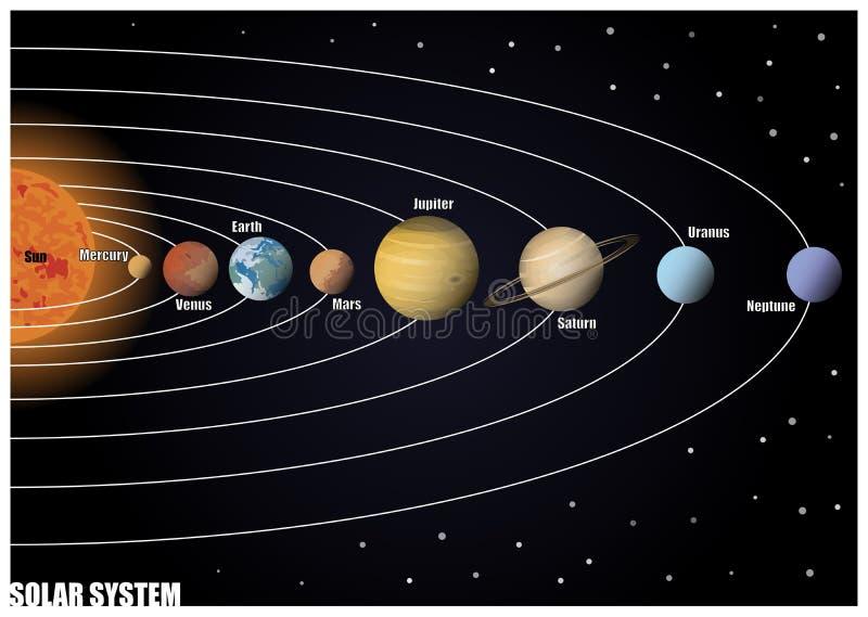 Diagram van Zonnestelsel vector illustratie