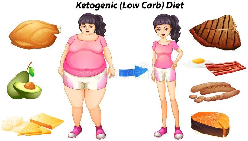 Diagram voor ketogenic dieet met mensen en voedsel royalty-vrije illustratie