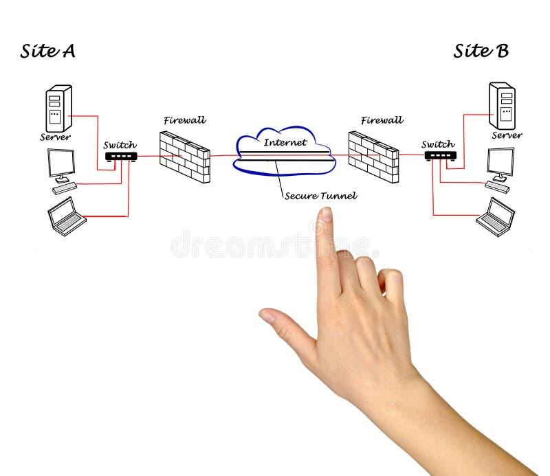 VPN between servers stock images