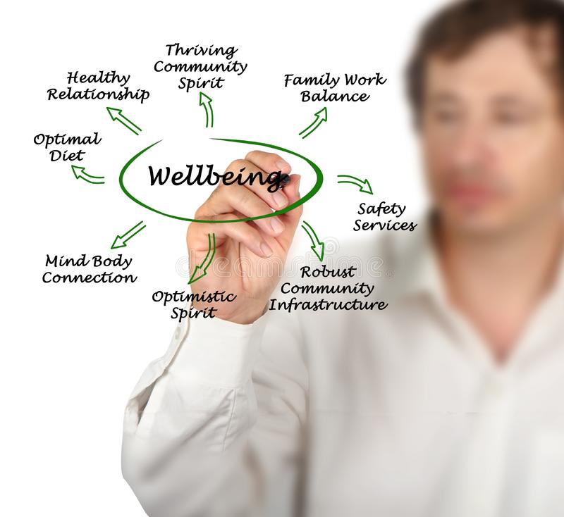 Diagram of Wellbeing royalty free stock images