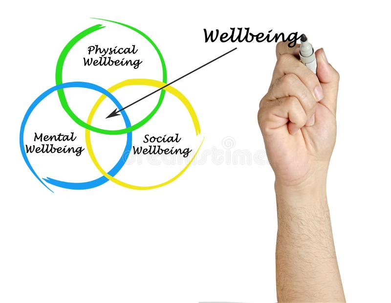 Diagram of wellbeing stock photography