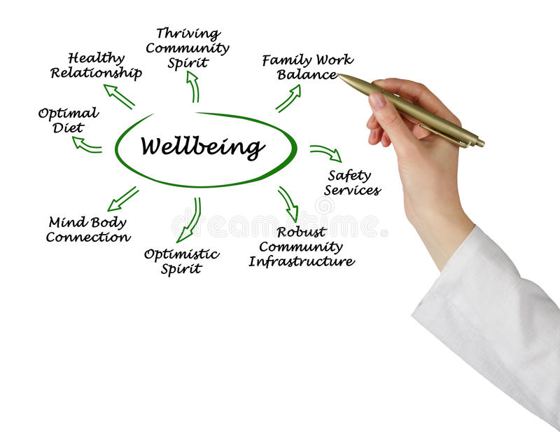 Diagram of Wellbeing. What are the sources of Wellbeing stock photos