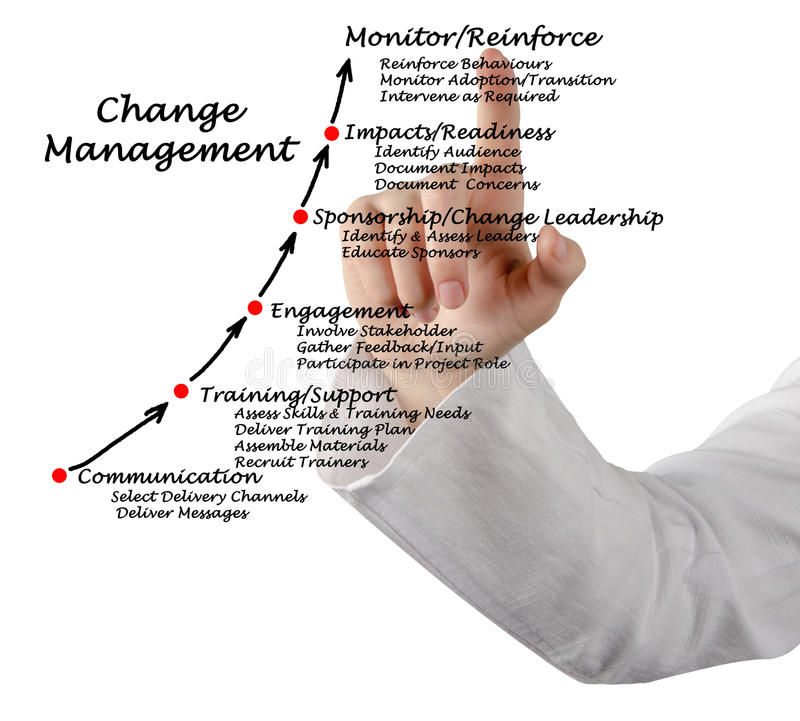 Diagram zmiany zarządzanie zdjęcie stock