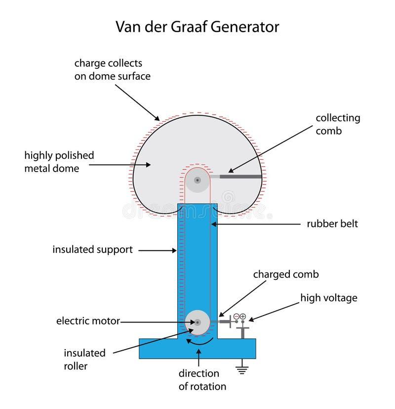 Diagrama completamente etiquetado para una carga electrostática g de Van der Graaf ilustración del vector