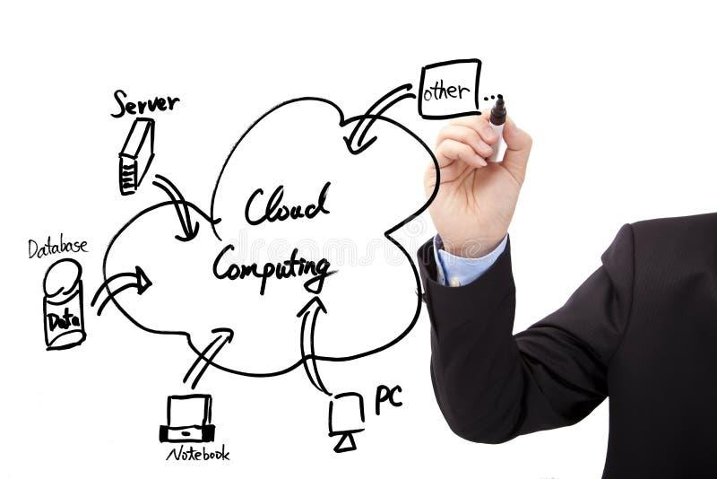 diagrama computacional de la nube del drenaje de la mano foto de archivo