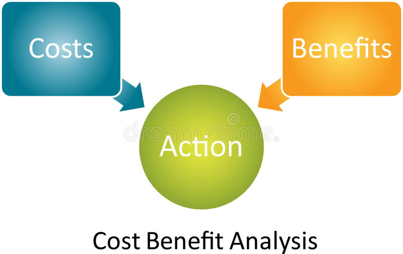 Diagrama da análise de benefício de custo ilustração stock